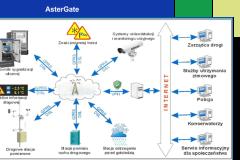 A-Ster-AsterGate-architektura-1