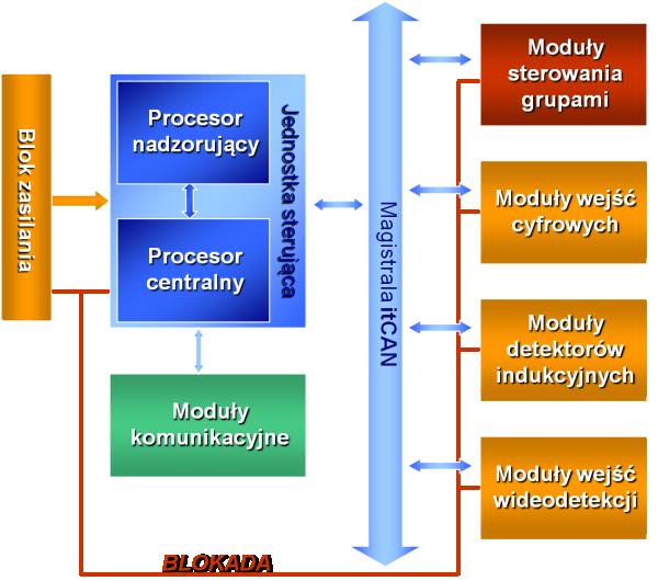 AsterIT architektura fizyczna sterownika