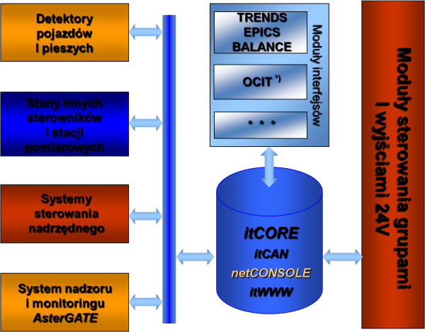 AsterIT architektura logiczna sterownika