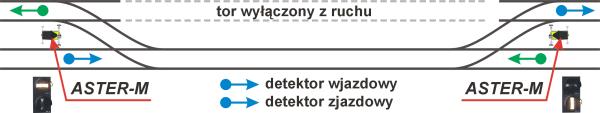 AsterM Akomodacyjna, bezprzewodowa, wahadłowa sygnalizacja świetlna schemat sterowania 3